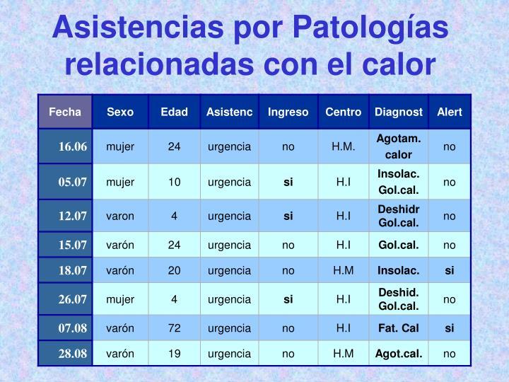 Asistencias por Patologías