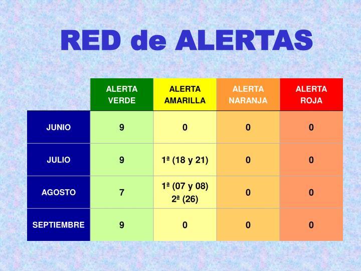 RED de ALERTAS
