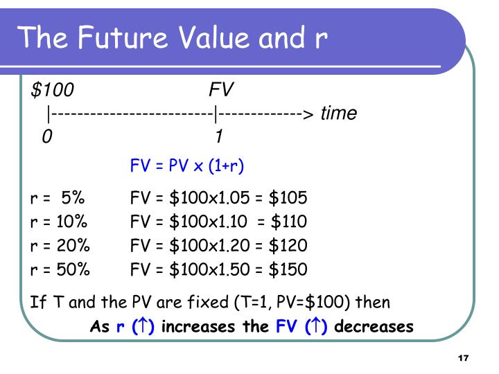 The Future Value and r