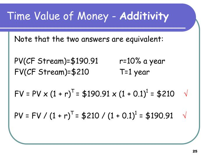 Time Value of Money -