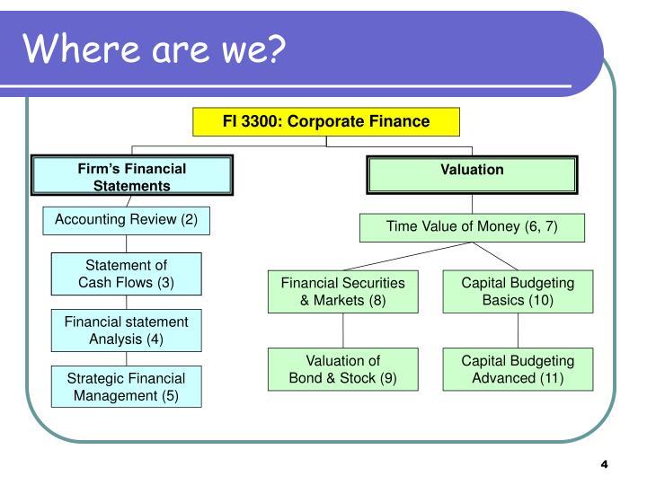 FI 3300: Corporate Finance