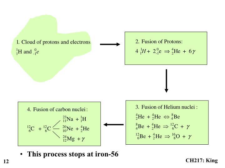This process stops at iron-56