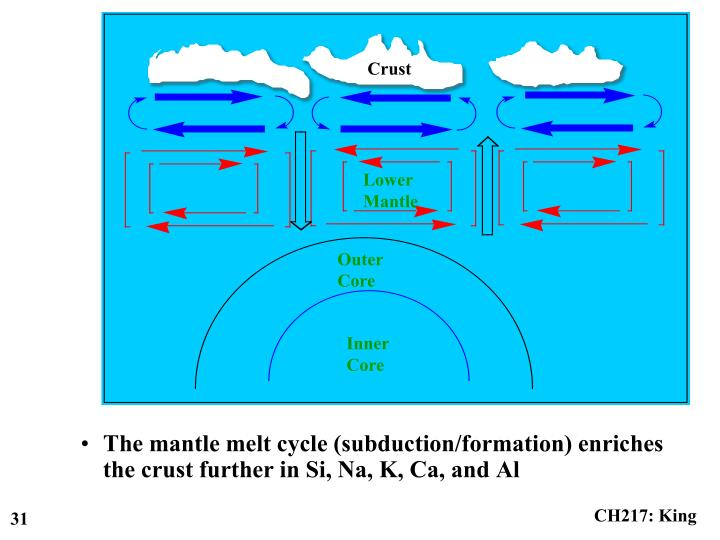 The mantle melt cycle (subduction/formation) enriches the crust further in Si, Na, K, Ca, and Al