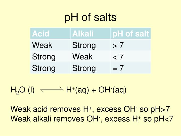 pH of salts