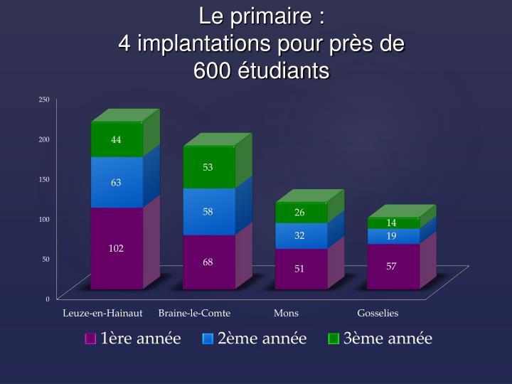 Le primaire 4 implantations pour pr s de 600 tudiants