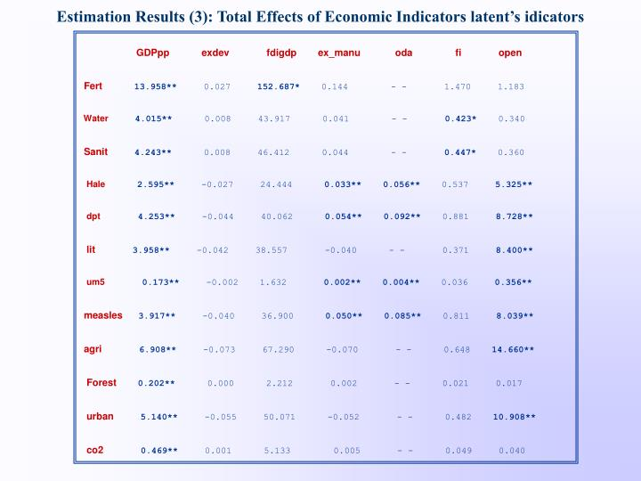 Estimation Results (3): Total Effects of Economic Indicators latent's idicators