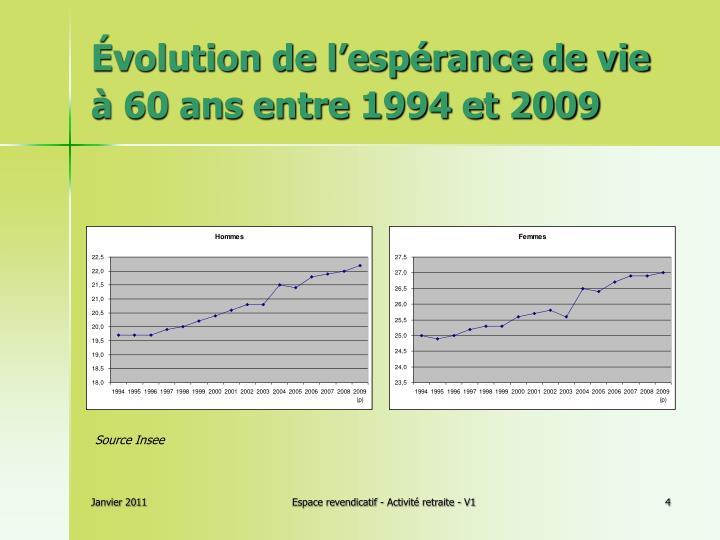 Évolution de l'espérance de vie à 60 ans entre 1994 et 2009