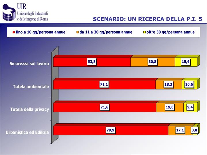 SCENARIO: UN RICERCA DELLA P.I. 5