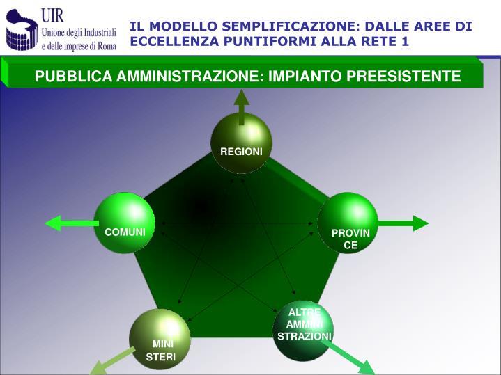 IL MODELLO SEMPLIFICAZIONE: DALLE AREE DI ECCELLENZA PUNTIFORMI ALLA RETE 1