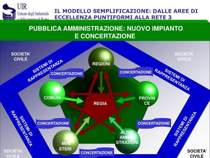 IL MODELLO SEMPLIFICAZIONE: DALLE AREE DI ECCELLENZA PUNTIFORMI ALLA RETE 3