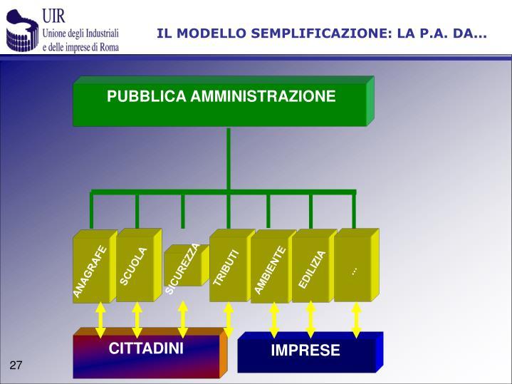 IL MODELLO SEMPLIFICAZIONE: LA P.A. DA...