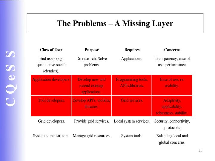 The Problems – A Missing Layer