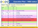 execution plan wbs status