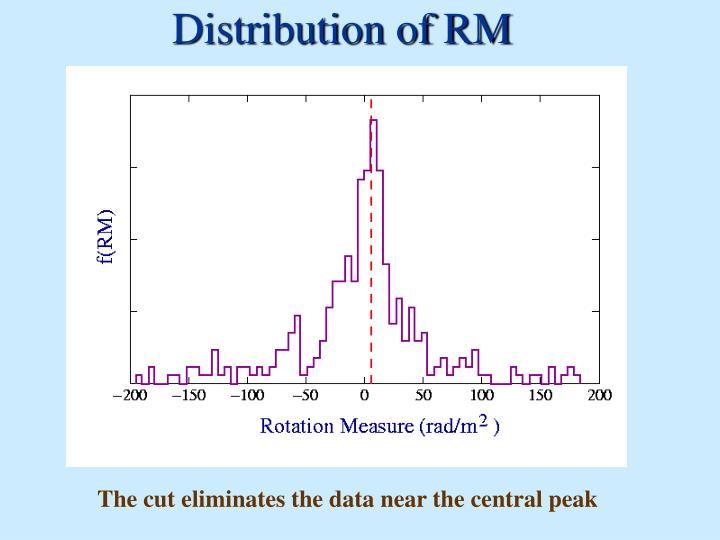 Distribution of RM