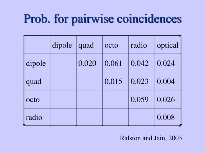 Prob. for pairwise coincidences