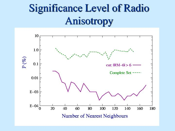Significance Level of Radio Anisotropy
