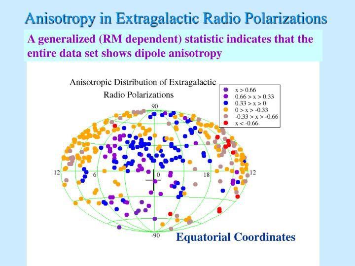 Anisotropy in Extragalactic Radio Polarizations