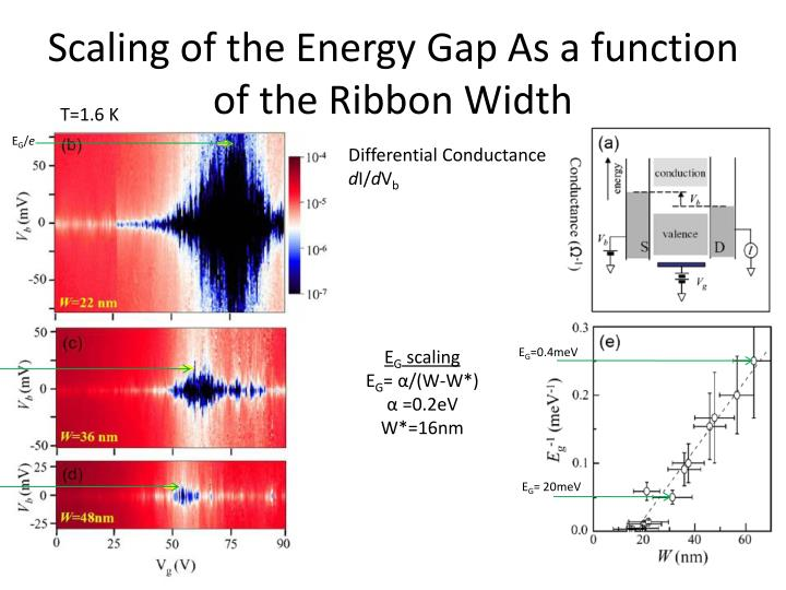 Scaling of the Energy Gap As a function of the Ribbon Width