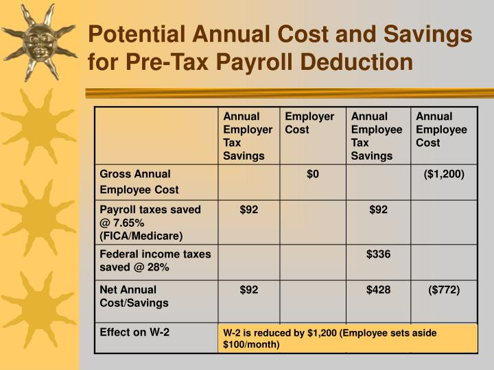 Potential Annual Cost and Savings for Pre-Tax Payroll Deduction