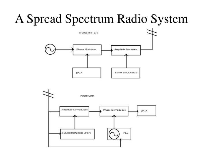 A Spread Spectrum Radio System