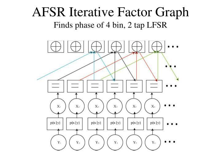 AFSR Iterative Factor Graph