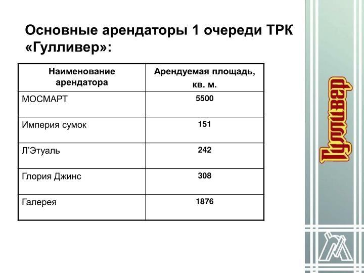 Основные арендаторы 1 очереди ТРК «Гулливер»:
