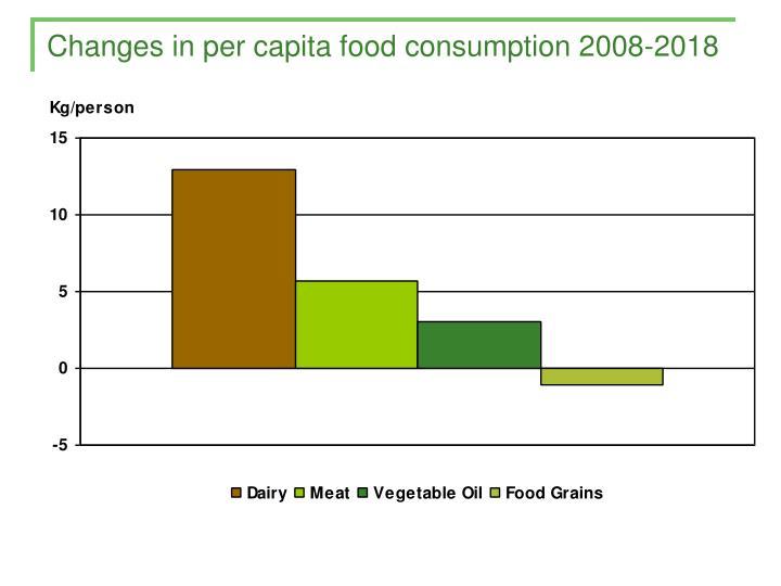 Changes in per capita food consumption 2008-2018