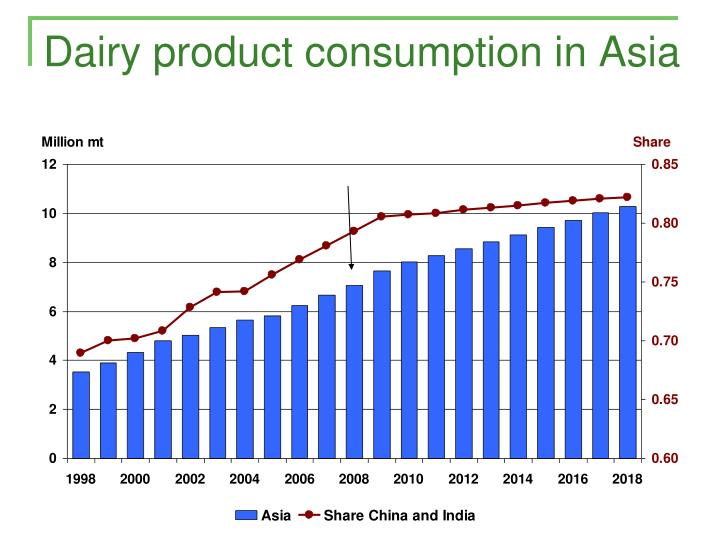 Dairy product consumption in Asia