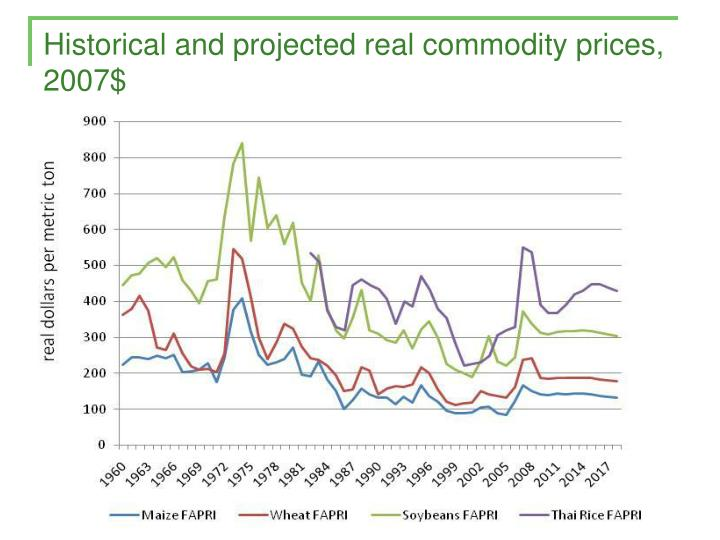 Historical and projected real commodity prices, 2007$