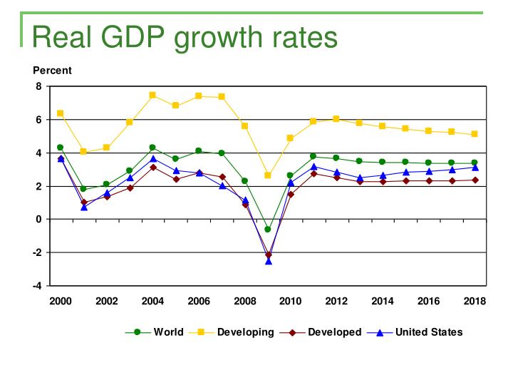 Real GDP growth rates