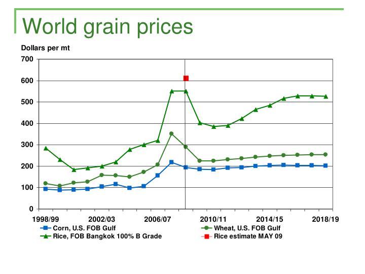 World grain prices