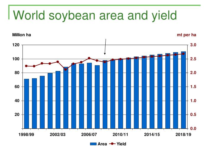 World soybean area and yield