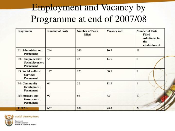 Employment and Vacancy by Programme at end of 2007/08