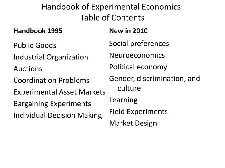 Handbook of experimental economics table of contents