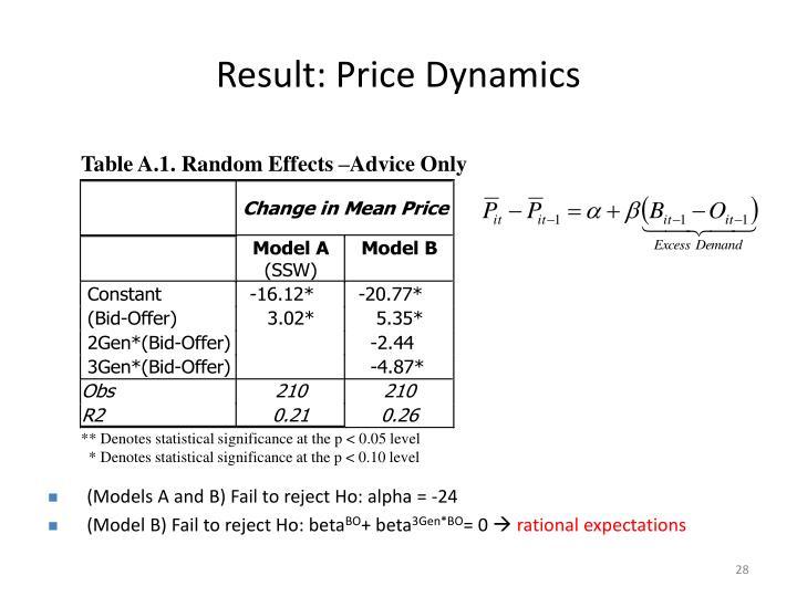 Result: Price Dynamics