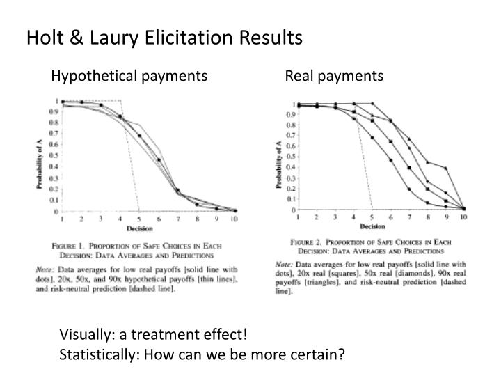 Holt & Laury Elicitation Results