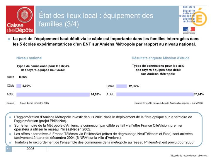 État des lieux local : équipement des familles (3/4)