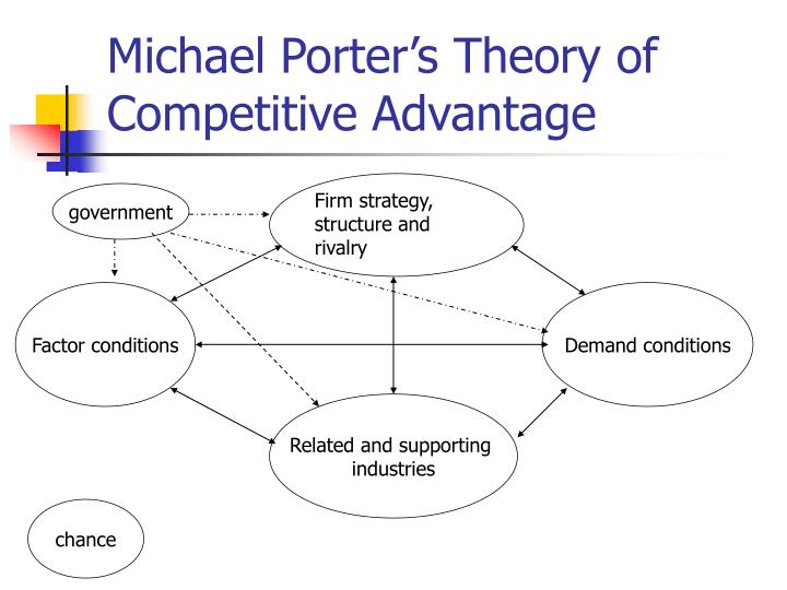 michael porter theory of competitive advantage