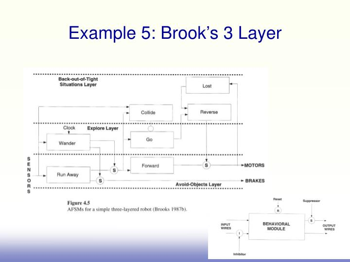 Example 5: Brook's 3 Layer