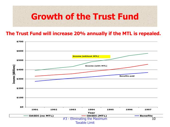 Growth of the Trust Fund