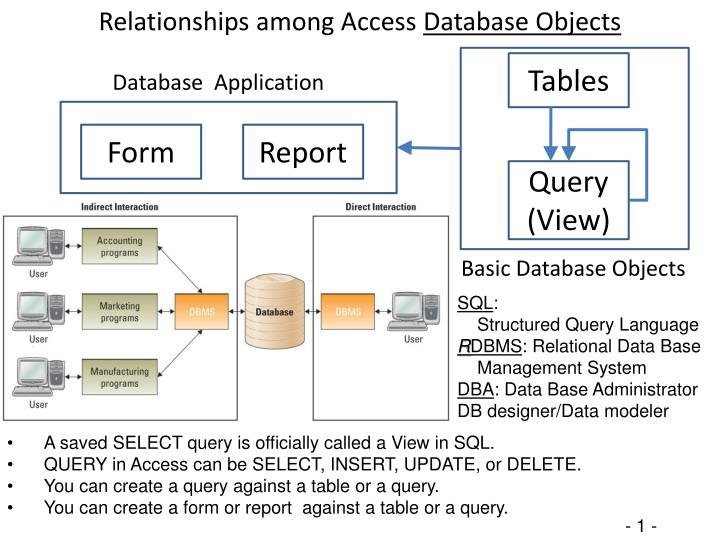 PPT - Relationships among Access Database Objects PowerPoint