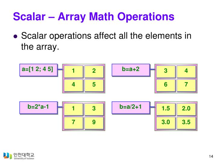 Scalar – Array Math Operations