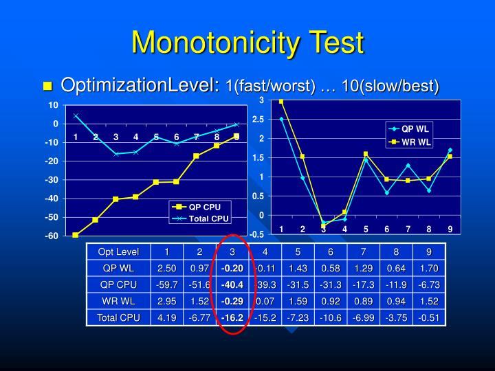 Monotonicity Test