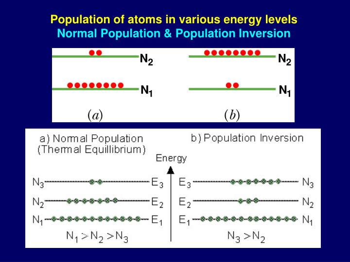 Population of atoms in various energy levels