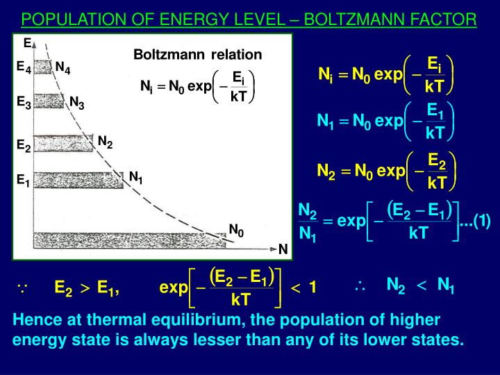 POPULATION OF ENERGY LEVEL – BOLTZMANN FACTOR