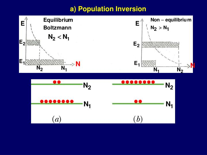 a) Population Inversion