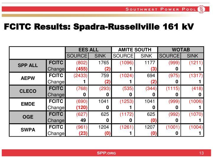 FCITC Results: Spadra-Russellville 161 kV