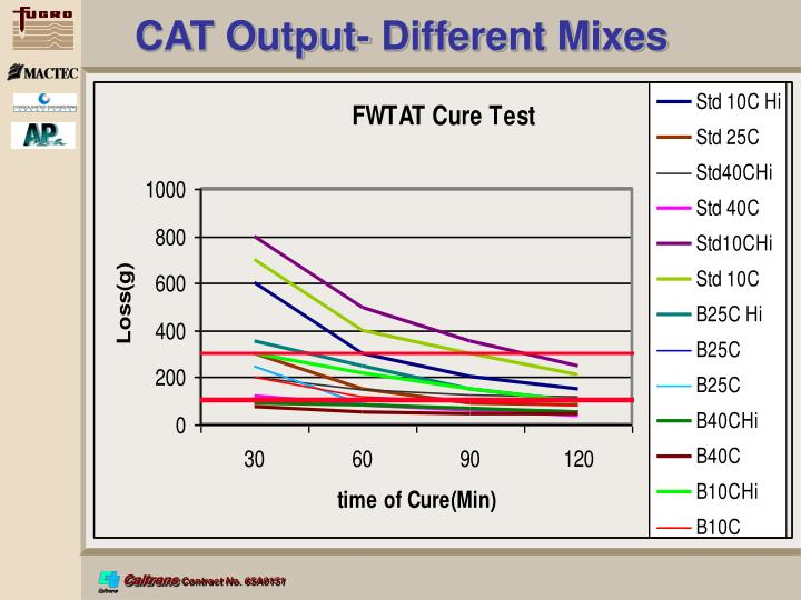 CAT Output- Different Mixes