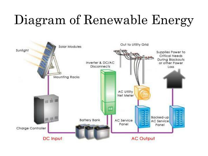 Diagram of Renewable