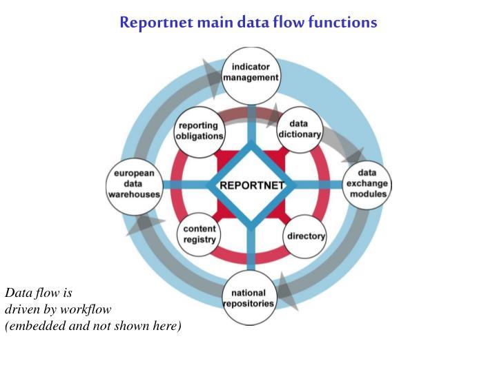 Reportnet main data flow functions